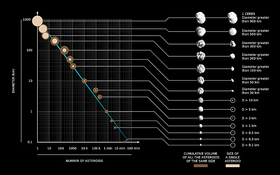 Asteroids By Size And Number