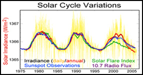 Sunspot Data